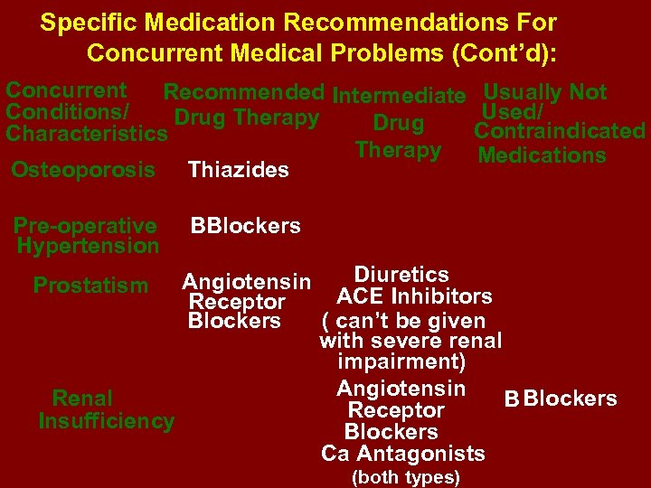 Specific Medication Recommendations For Concurrent Medical Problems (Cont'd): Concurrent Recommended Intermediate Usually Not Conditions/