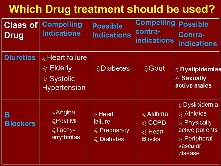Which Drug treatment should be used? Class of Compelling Indications Drug Diuretics Heart failure
