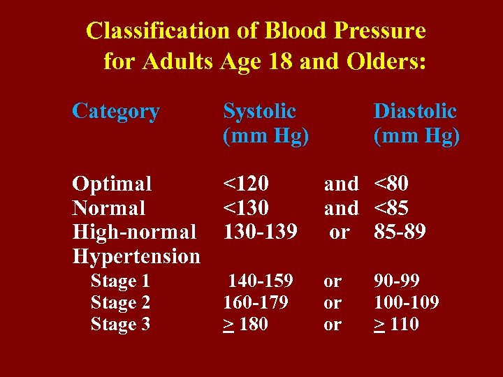 Classification of Blood Pressure for Adults Age 18 and Olders: Category Systolic (mm Hg)