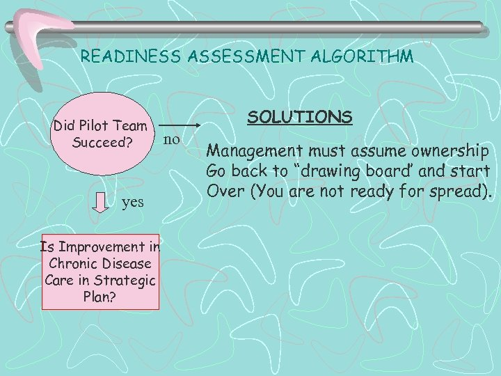 READINESS ASSESSMENT ALGORITHM Did Pilot Team Succeed? yes Is Improvement in Chronic Disease Care