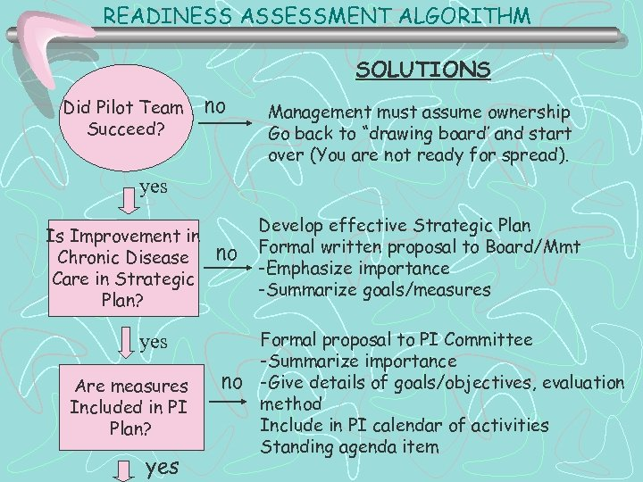 READINESS ASSESSMENT ALGORITHM SOLUTIONS Did Pilot Team Succeed? no Management must assume ownership Go
