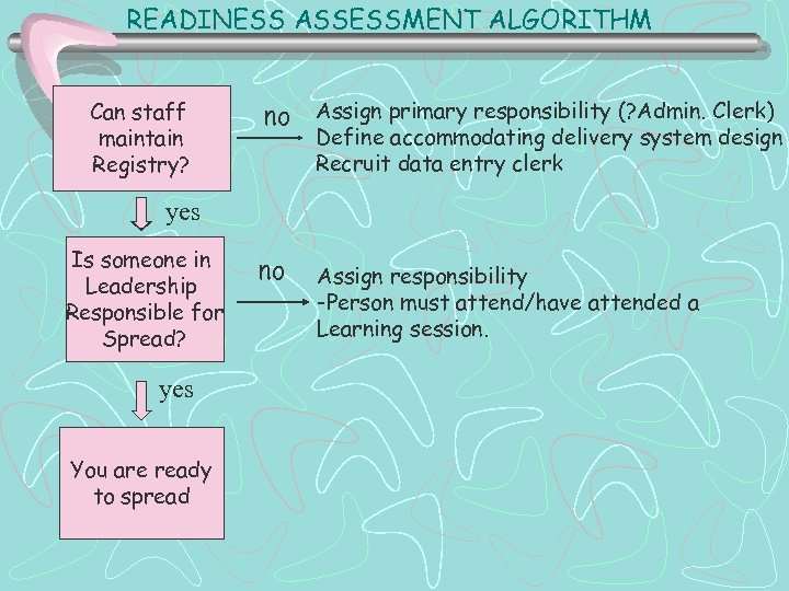 READINESS ASSESSMENT ALGORITHM Can staff maintain Registry? no Assign primary responsibility (? Admin. Clerk)