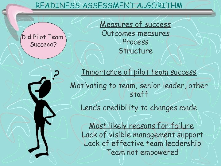 READINESS ASSESSMENT ALGORITHM Did Pilot Team Succeed? Measures of success Outcomes measures Process Structure