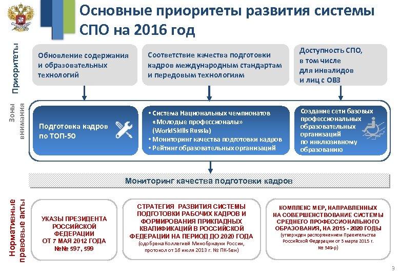 Зоны внимания Приоритеты Основные приоритеты развития системы СПО на 2016 год Обновление содержания и