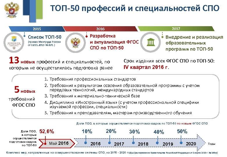 ТОП-50 профессий и специальностей СПО 2017 2016 2015 Список ТОП-50 (приказ Минтруда России от