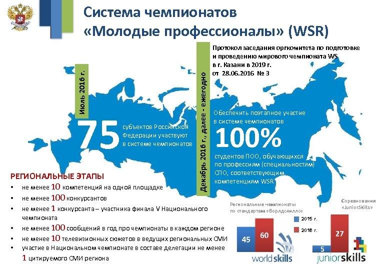 75 субъектов Российской Федерации участвуют в системе чемпионатов Декабрь 2016 г. , далее -