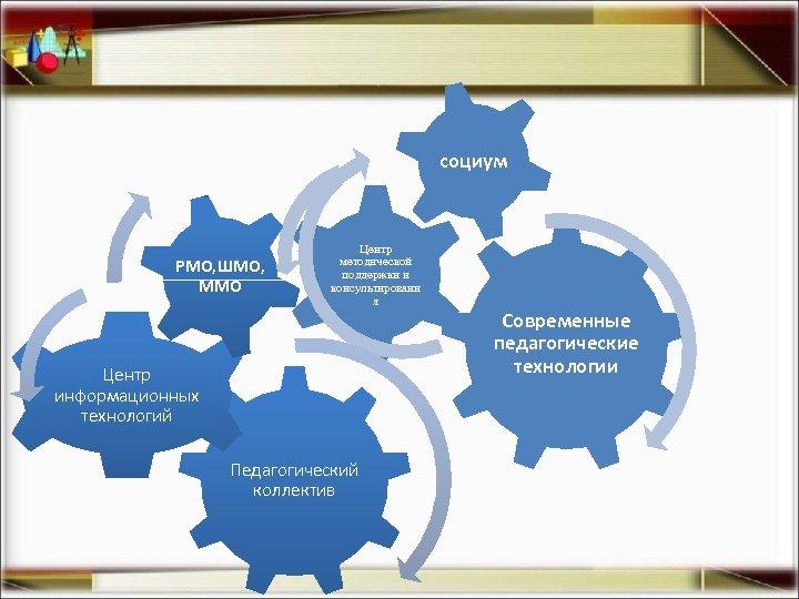 социум РМО, ШМО, ММО Центр методической поддержки и консультировани я Центр информационных технологий Педагогический