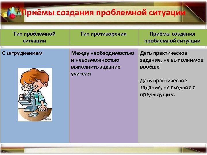 Приёмы создания проблемной ситуации Тип проблемной ситуации С затруднением Тип противоречия Приёмы создания проблемной