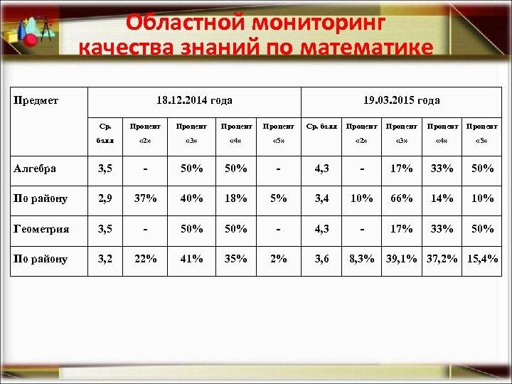 Областной мониторинг качества знаний по математике Предмет 18. 12. 2014 года 19. 03. 2015