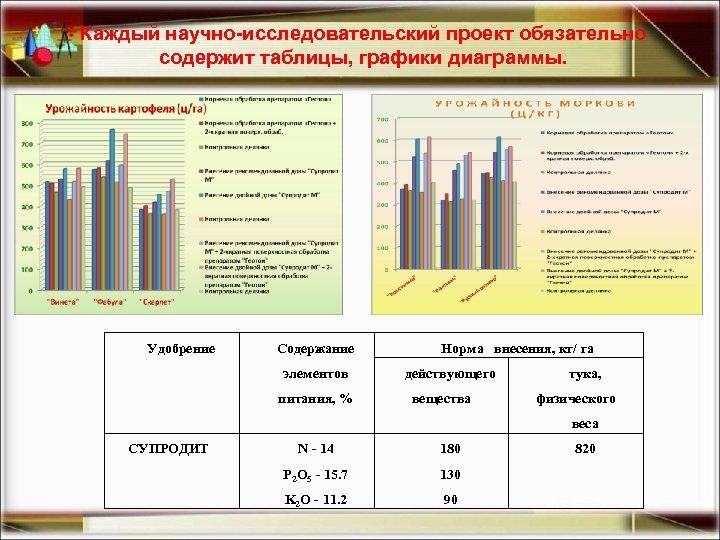 Каждый научно-исследовательский проект обязательно содержит таблицы, графики диаграммы. Удобрение Содержание элементов питания, % Норма