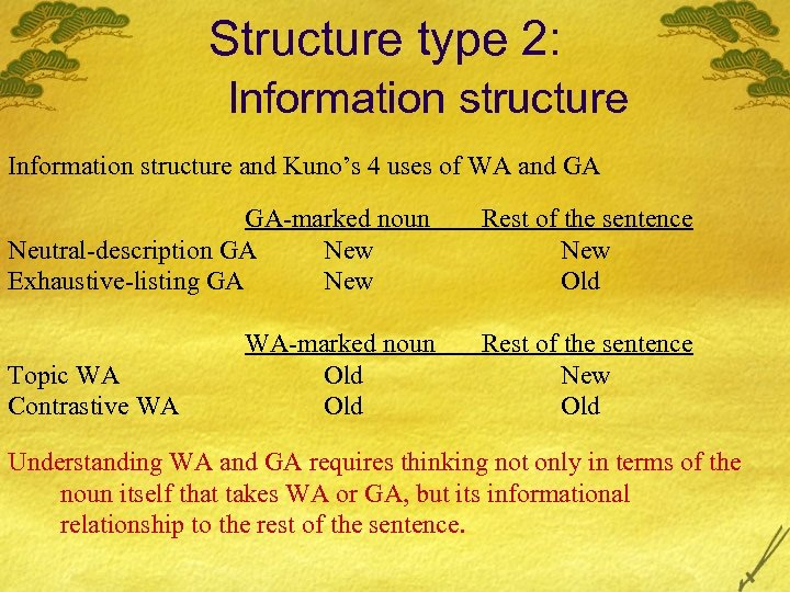 Structure type 2: Information structure and Kuno's 4 uses of WA and GA GA-marked