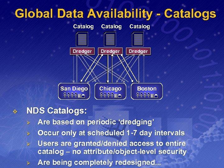 Global Data Availability - Catalogs Catalog Dredger San Diego v Chicago Boston NDS Catalogs: