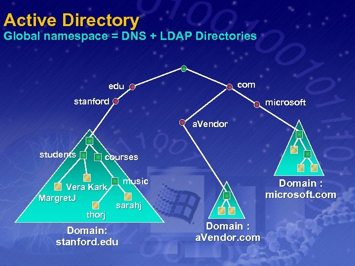 Active Directory Global namespace = DNS + LDAP Directories com edu stanford microsoft a.
