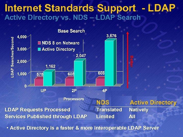 Internet Standards Support - LDAP Active Directory vs. NDS – LDAP Search Better LDAP