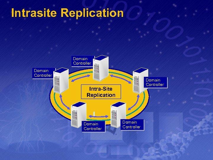 Intrasite Replication Domain Controller Intra-Site Replication Domain Controller