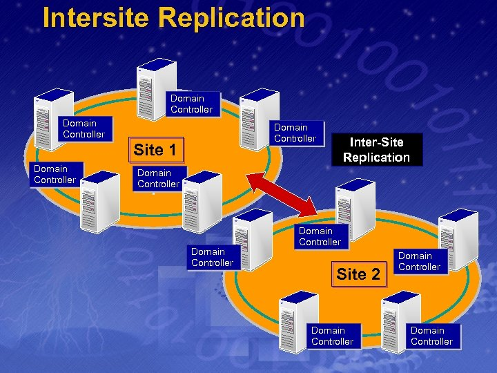 Intersite Replication Domain Controller Site 1 Domain Controller Inter-Site Replication Domain Controller Site 2
