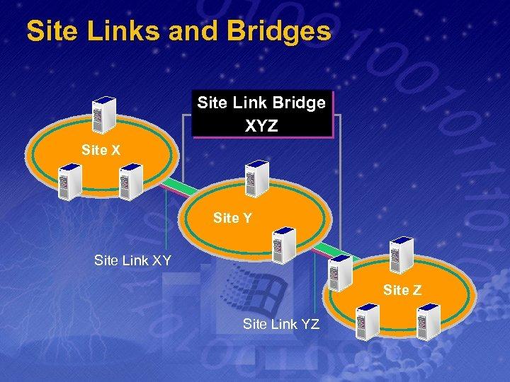 Site Links and Bridges Site Link Bridge XYZ Site X Site Y Site Link