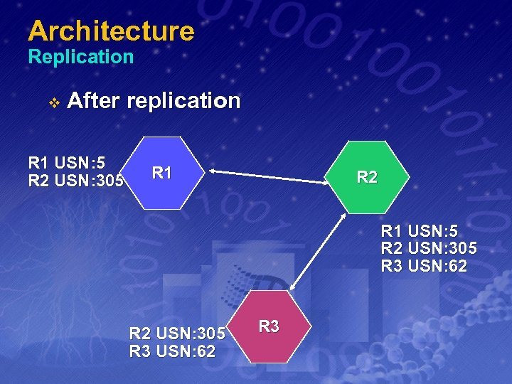 Architecture Replication v After replication R 1 USN: 5 R 2 USN: 305 R