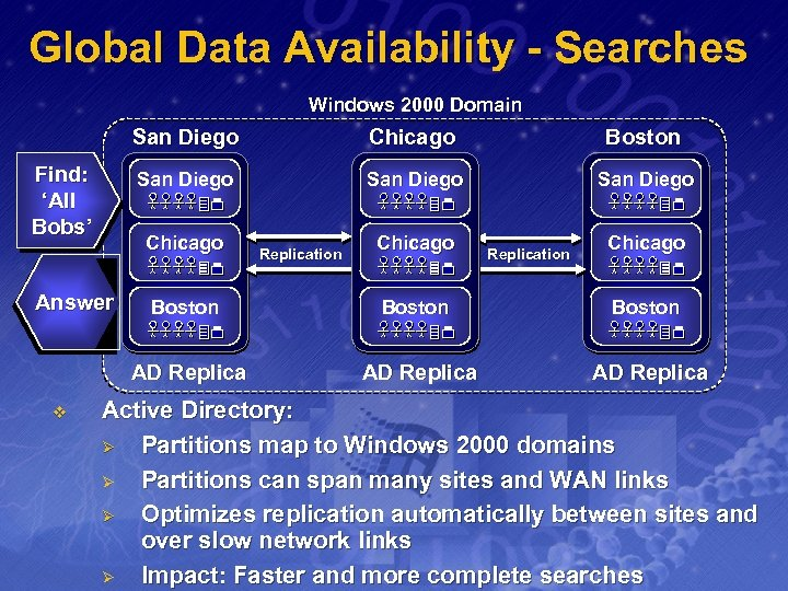 Global Data Availability - Searches Windows 2000 Domain San Diego Find: 'All Bobs' Chicago