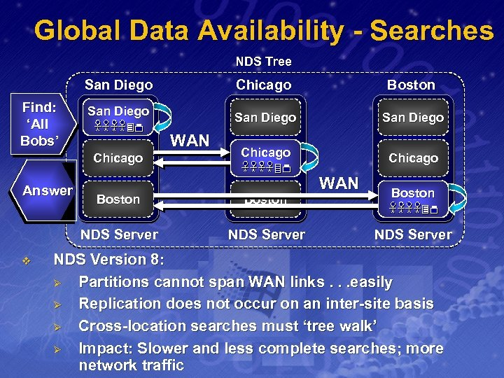 Global Data Availability - Searches NDS Tree San Diego Find: 'All Bobs' San Diego