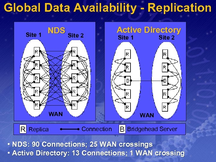 Global Data Availability - Replication Site 1 NDS Site 2 WAN R Replica Active