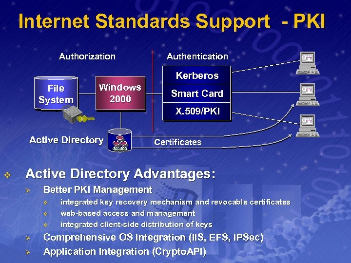Internet Standards Support - PKI Authorization Authentication Kerberos File System Windows 2000 Smart Card
