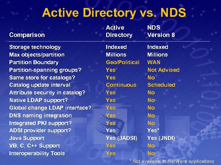 Active Directory vs. NDS Comparison Active Directory NDS Version 8 Storage technology Max