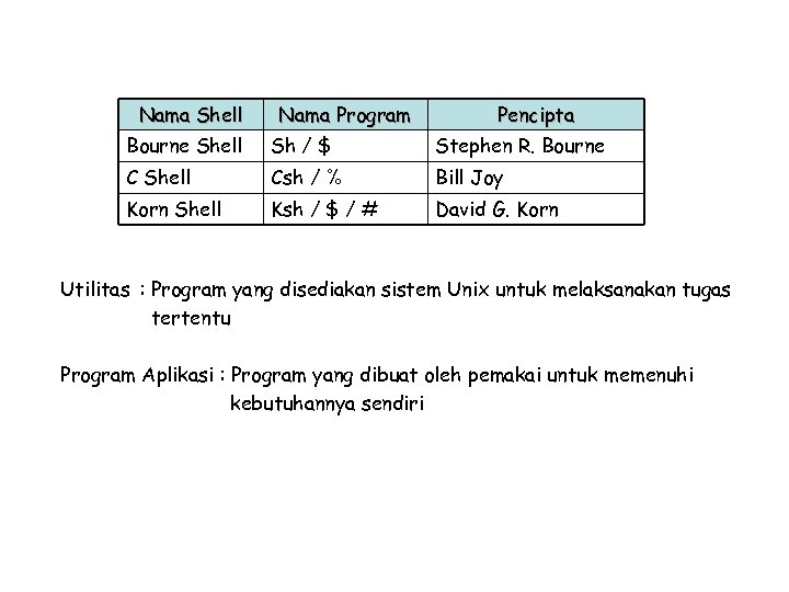Nama Shell Nama Program Pencipta Bourne Shell Sh / $ Stephen R. Bourne C