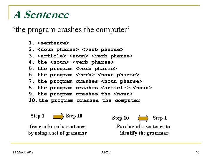 A Sentence 'the program crashes the computer' 1. <sentence> 2. <noun pharse> <verb pharse>