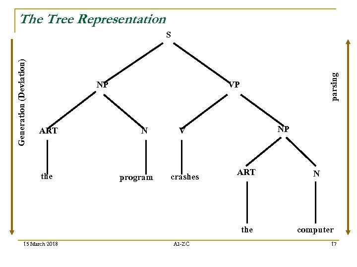 The Tree Representation NP ART parsing Generation (Deviation) S VP N NP V 15