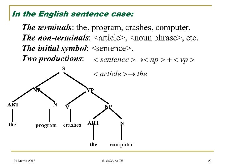 In the English sentence case: The terminals: the, program, crashes, computer. The non-terminals: <article>,