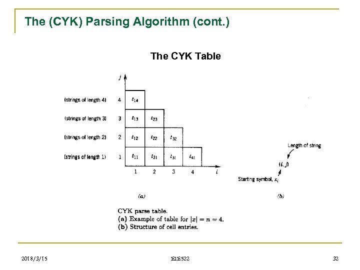 The (CYK) Parsing Algorithm (cont. ) The CYK Table 2018/3/15 EIE 522 32