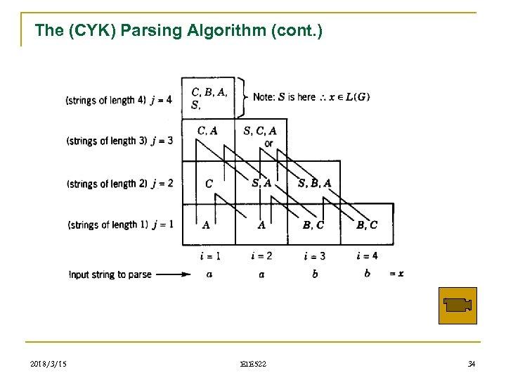 The (CYK) Parsing Algorithm (cont. ) 2018/3/15 EIE 522 34
