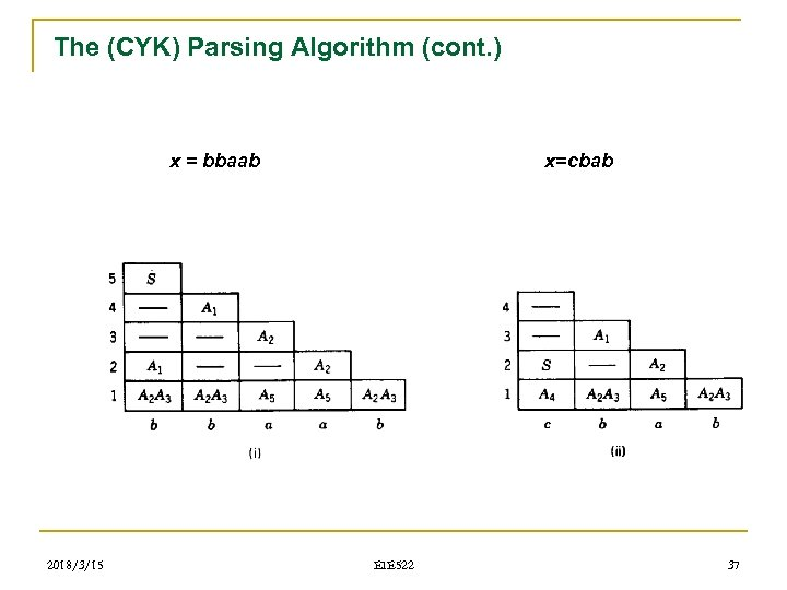 The (CYK) Parsing Algorithm (cont. ) x = bbaab 2018/3/15 x=cbab EIE 522 37