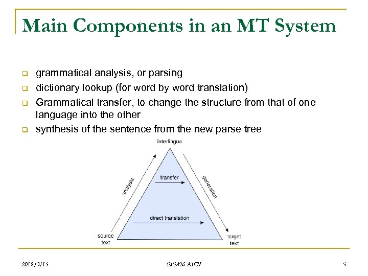 Main Components in an MT System q q grammatical analysis, or parsing dictionary lookup