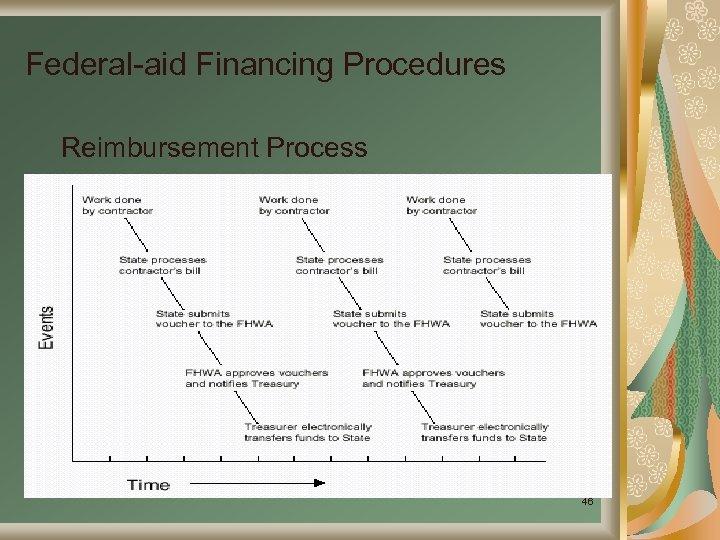Federal-aid Financing Procedures Reimbursement Process 46