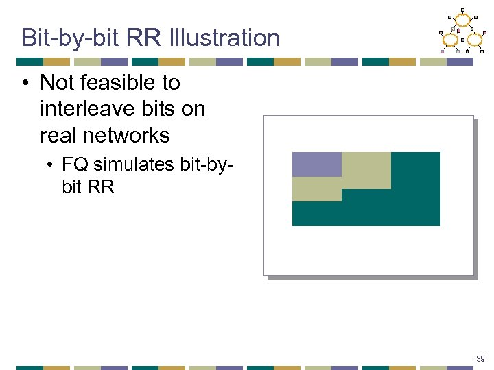 Bit-by-bit RR Illustration • Not feasible to interleave bits on real networks • FQ