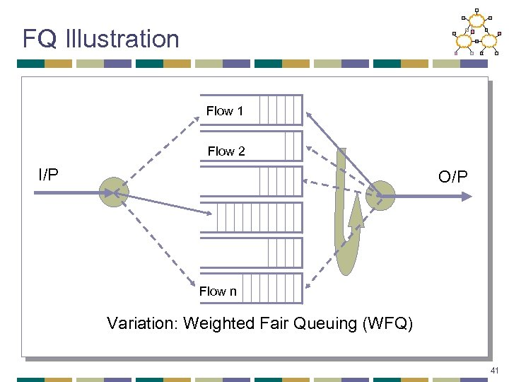 FQ Illustration Flow 1 Flow 2 I/P O/P Flow n Variation: Weighted Fair Queuing