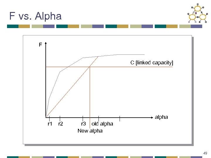 F vs. Alpha F C [linked capacity] alpha r 1 r 2 r 3
