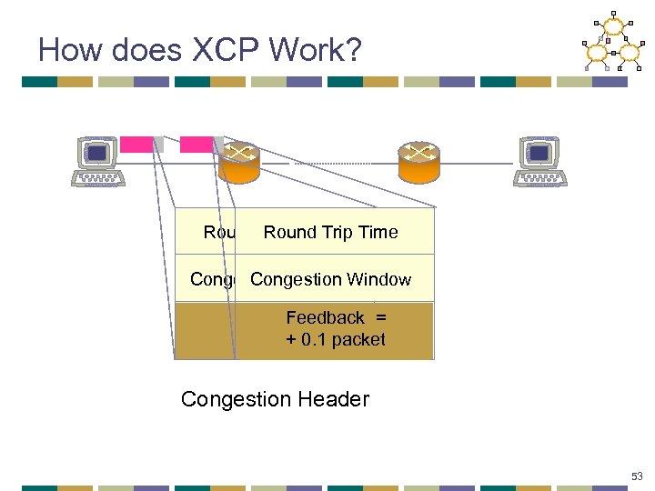 How does XCP Work? Round Trip Time Round Trip Congestion Window Feedback = Feedback