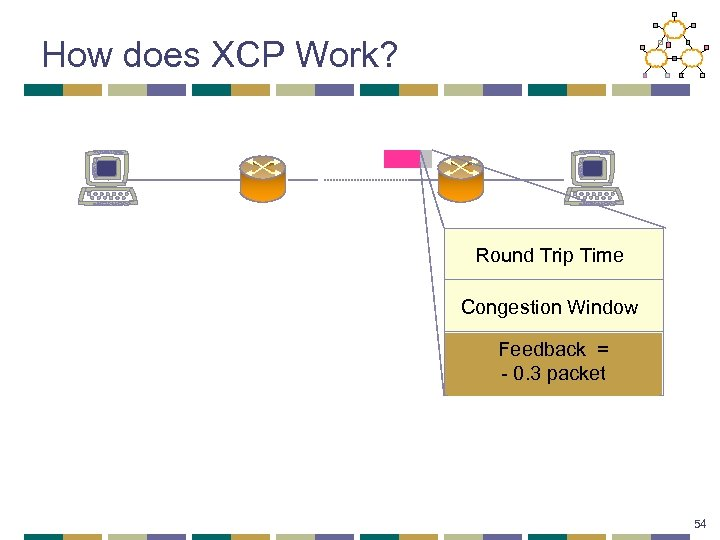 How does XCP Work? Round Trip Time Congestion Window Feedback = + 0. 3