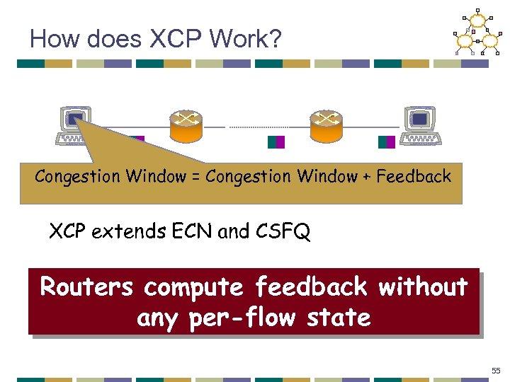How does XCP Work? Congestion Window = Congestion Window + Feedback XCP extends ECN