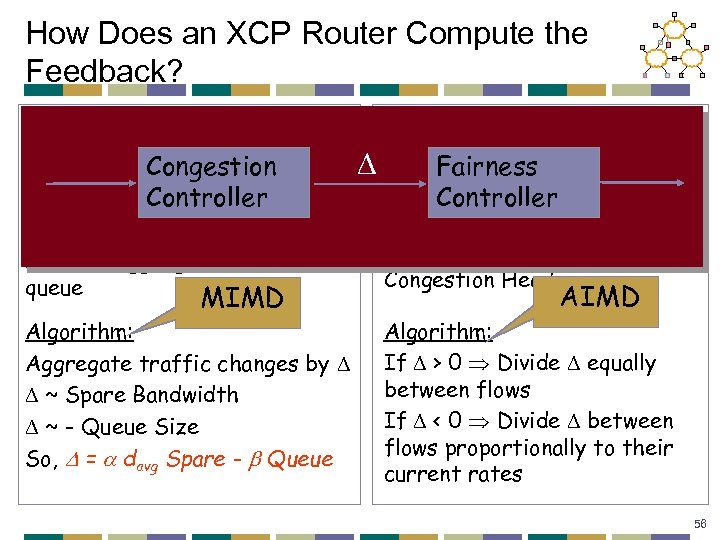 How Does an XCP Router Compute the Feedback? Congestion Controller Fairness Controller Looks at