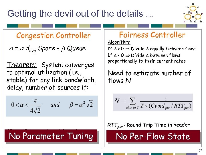 Getting the devil out of the details … Congestion Controller = davg Spare -
