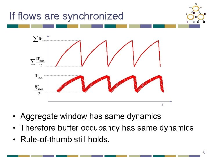 If flows are synchronized t • Aggregate window has same dynamics • Therefore buffer