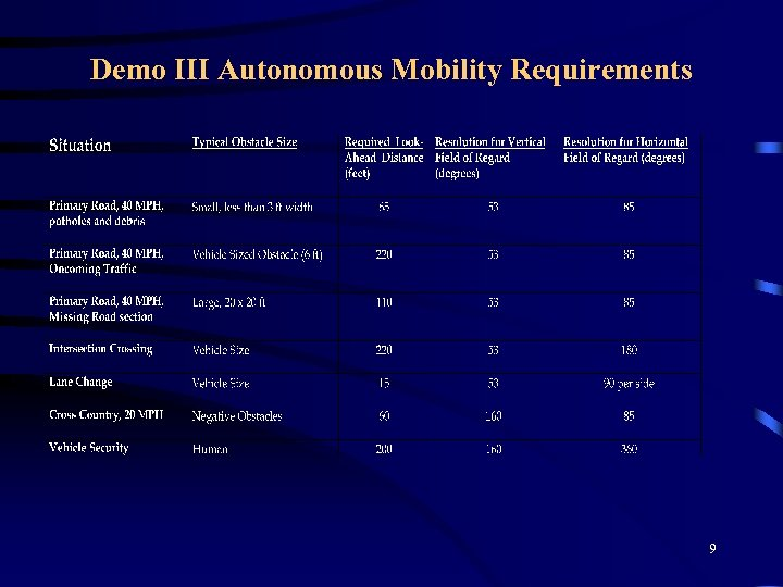 Demo III Autonomous Mobility Requirements 9