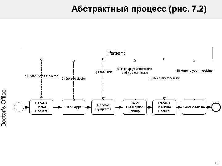 Абстрактный процесс (рис. 7. 2) 11