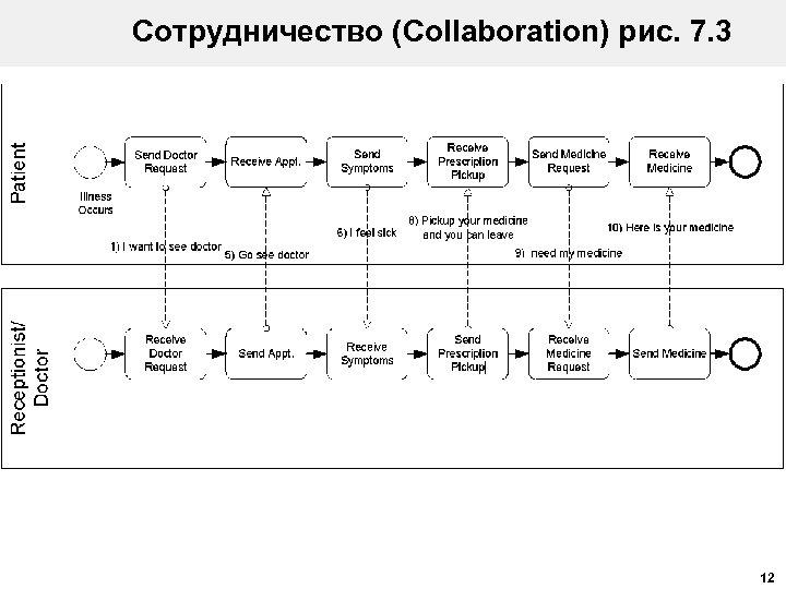 Сотрудничество (Collaboration) рис. 7. 3 12