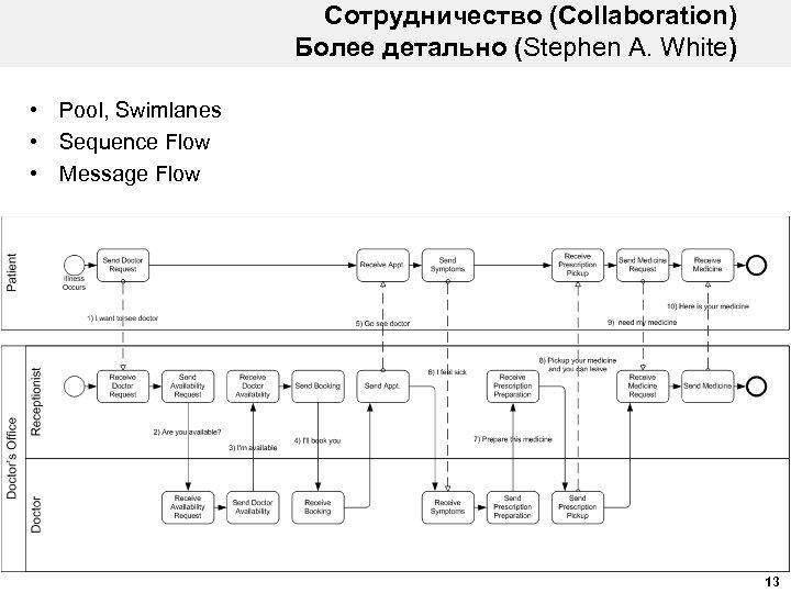 Сотрудничество (Collaboration) Более детально (Stephen A. White) • Pool, Swimlanes • Sequence Flow •