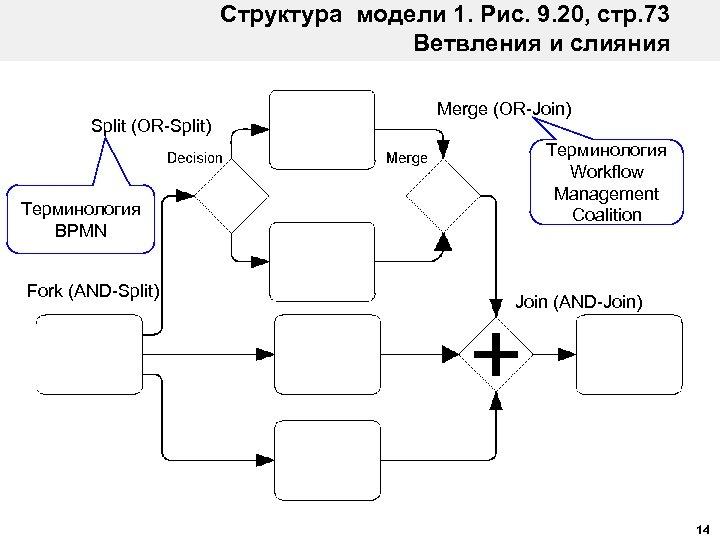 Структура модели 1. Рис. 9. 20, стр. 73 Ветвления и слияния Split (OR-Split) Терминология